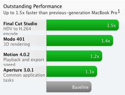 เปรียบเทียบการทำงานของ cpu กับโปรแกรมต่าง ๆ